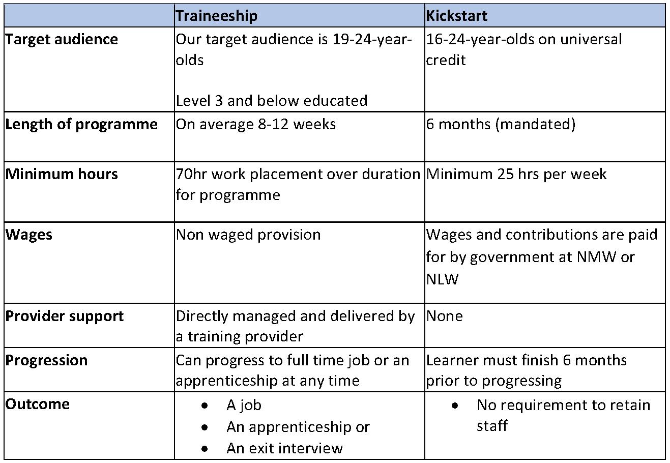 Apprenticeships, Traineeships, Kickstart-1