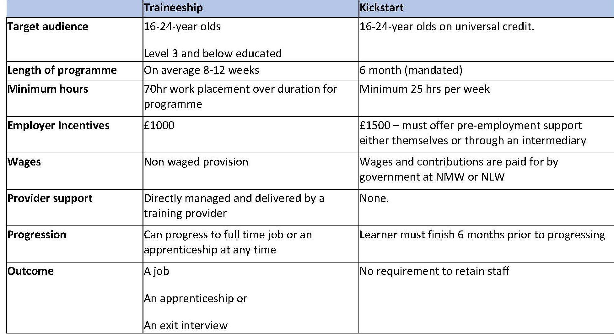 Traineeship employer (2)